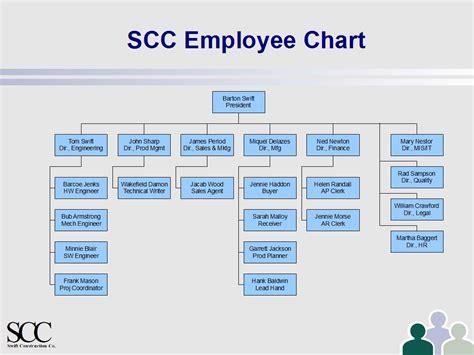 employee organizational chart template image gallery employee chart