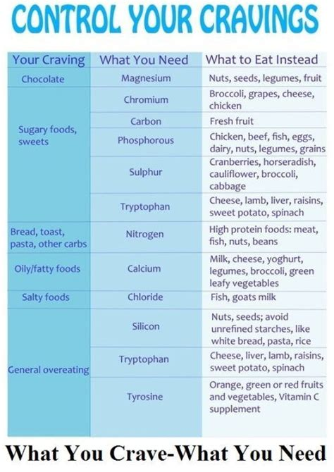 What Do You Eat When Youre by Pin By Deedee Shenold On Health