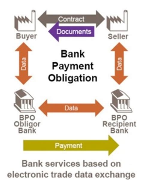 Bank Payment Obligation Vs Letter Of Credit Lettera Di Credito