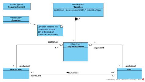 class diagram with relationship exle relationship uml self defined data types as attributes