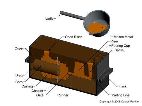 sand casting pattern making pdf sand casting process defects design