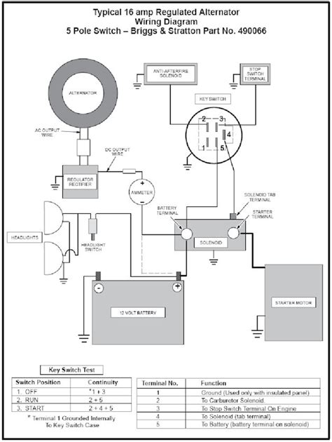 briggs vanguard 18 hp wiring diagram briggs automotive