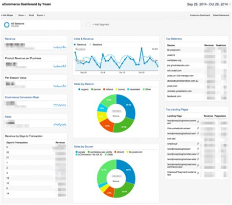 google analytics dashboards yoast