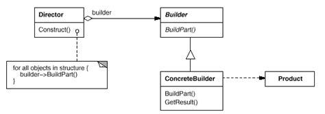 visitor pattern downcasting uml软件工程组织