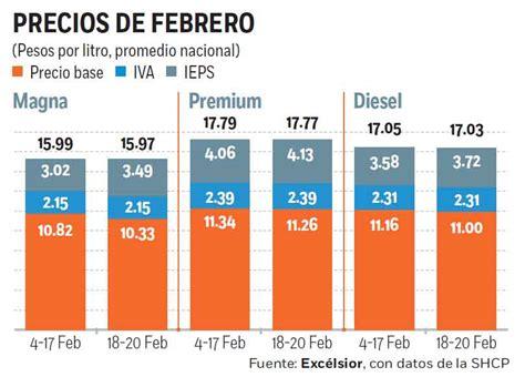 precio de la gasolina baja a partir del 1 de enero de 2016 baja gasolina dos centavos por tres d 237 as el martes