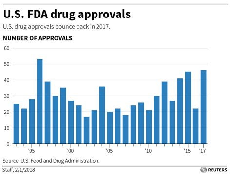 cancer new drug approvals new drug approvals fall to six year low in 2016 reuters
