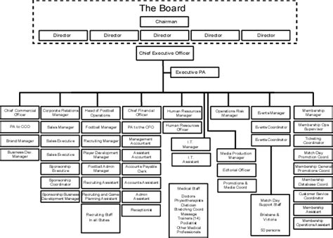 best photos of sports company organizational chart exle