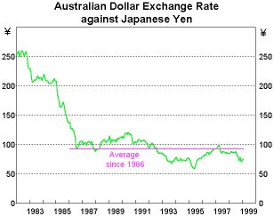 currency converter yen to aud notes for talk to abn amro australia day seminar