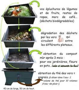 mendionde lekorne compostage