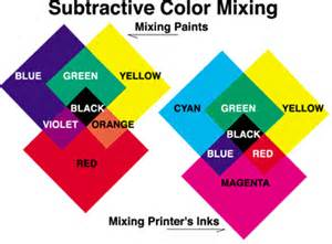 what color will be created by mixing 5 with 9 the primary colors for subtractive color mixing are often