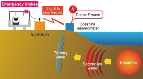 earthquake alert earthquake warning bing images