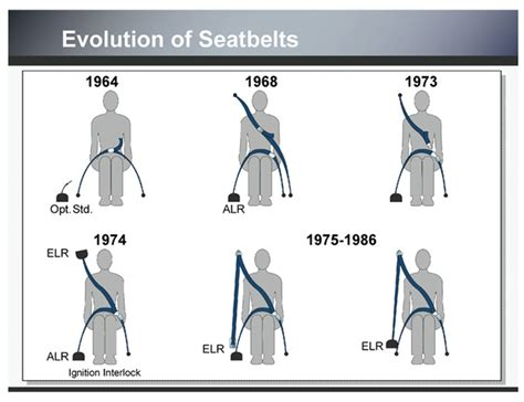 types of seat belts automobile litigation patent infringement and product
