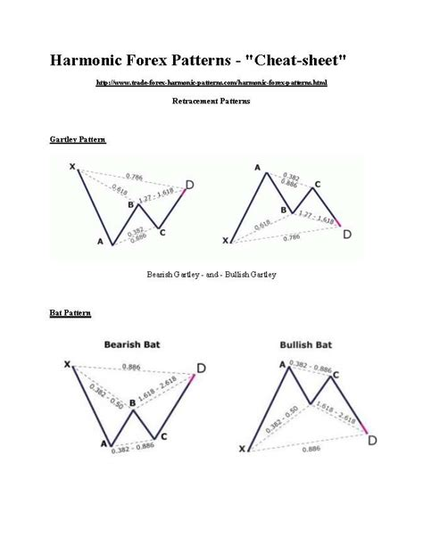 harmonic pattern trading software harmonic patterns cheat sheet sardar uddin forex