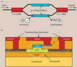 Light Dispersion Silicon Photonic Modulator Transmits Data At 30 Gb S