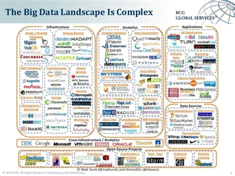 Big Data Proof Of Concept Big Data Landscape