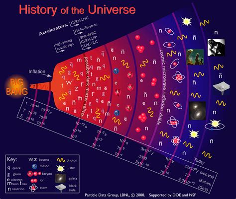 history of pattern formation theory the birth of the universe through today s telescopes
