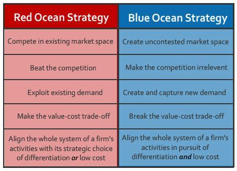 Mba In Innovation Vs Strategy by 67 Best Strategy Images On Design Thinking