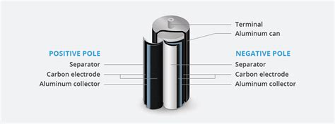 supercapacitors ultracapacitors ultracapacitors and supercapacitors skeleton technologies