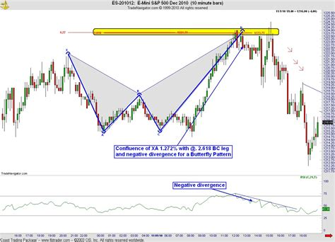 Pattern Butterfly Trading | harmonic trading fib618 page 10
