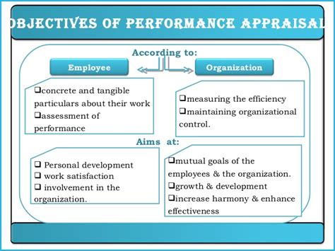 performance goals template performance appraisal ppt hrm