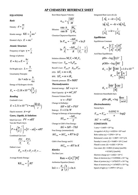 ap chemistry reference sheet printable