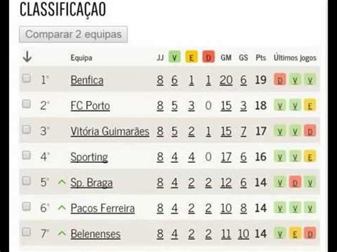 Calendario 1 Liga Portuguesa Classifica 231 Ao Jornada 8 Resultados 24 10 2014 26 10 2014