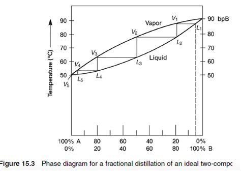 water phase diagram calculator solved estimate how many theoretical plates are needed to chegg