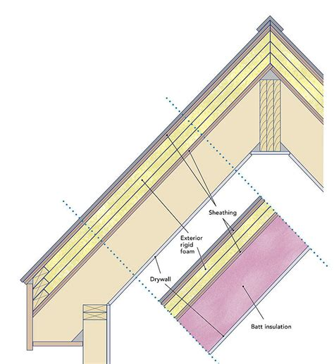 hot and cold flashes after c section roofing sheathing wood structural panels used as roof