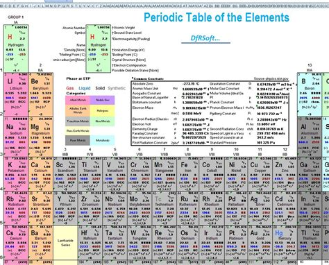 Periodic Table Of Charges by 403 Forbidden