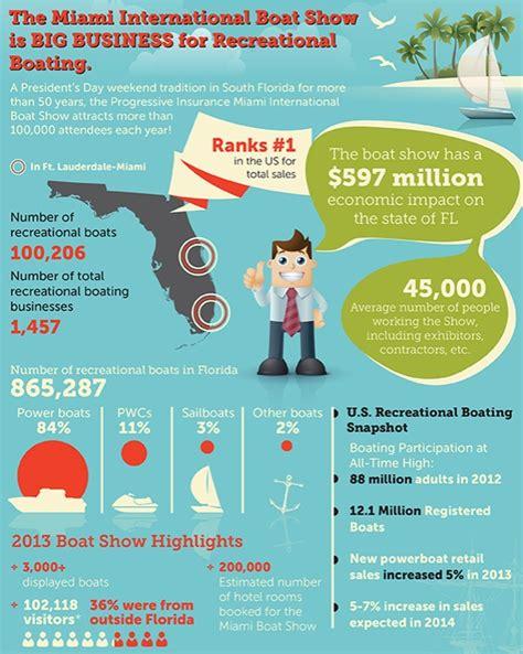 miami boat show info world s premier boat show lands in miami beach february 13