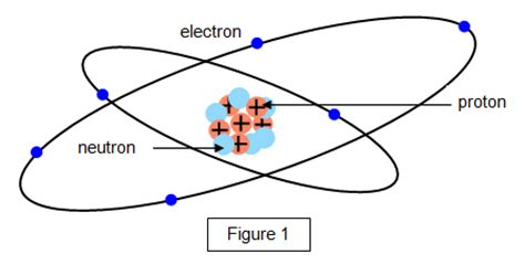 diagram of the structure of an atom schoolphysics welcome