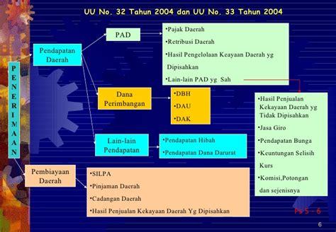 Undang Undang Ri No 32 Tahun 2009 Peraturan Menteri Lingkungan gambaran umum uu 28 2009