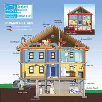 why seal and insulate energy