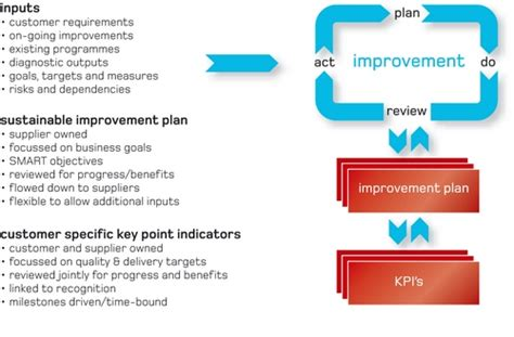 project improvement plan template sc21 the continuous sustainable improvement plan csip