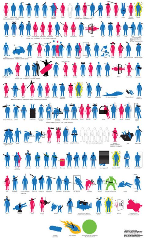 kill count the friday the 13th kill count infographic geekologie