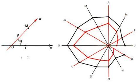 comment faire un diagramme semi circulaire avec des pourcentages lire et interpr 195 169 ter un tableau un diagramme 195 barres un