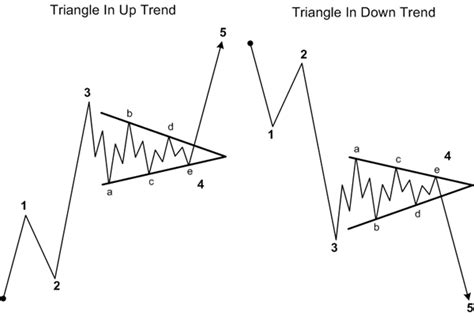 triangle wave pattern elliott wave theory complete guide to trade waves