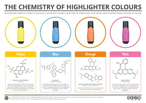 color chemistry the chemistry of highlighter colours compound interest