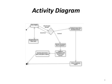 activity diagram ppt activity diagram tutorial ppt choice image how to guide
