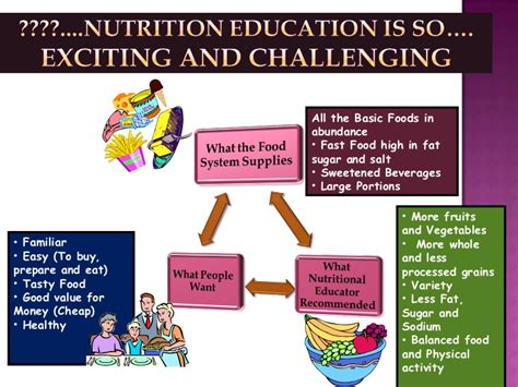 Dietitian Education And by Nutrition Education