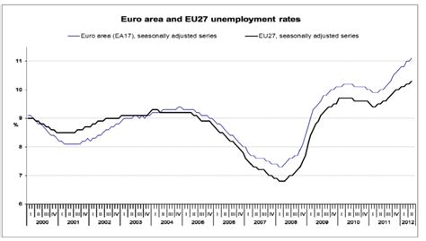eurozone unemployment chart eurozone unemployment hits a brand new high of 11 1