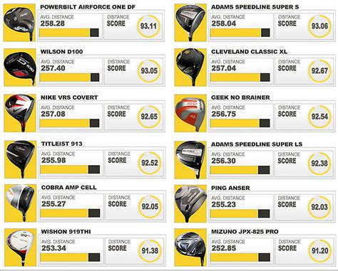best driver shafts for 100 mph swing speed 2013 golf s most wanted longest driver