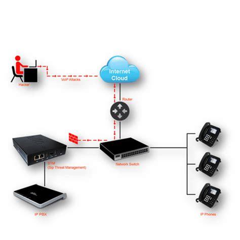 ip pbx ip pbx block diagram software