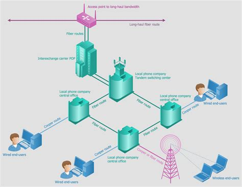 networking telecom the custom connection telecommunication network diagrams solution conceptdraw com
