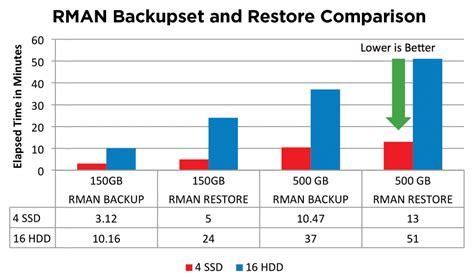 Rman Section Size by Accelerate Oracle Backup Using Sandisk Solid State Drives