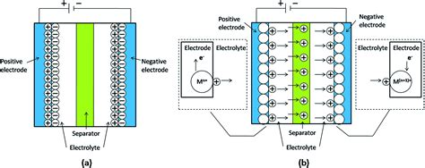 electrochemical supercapacitors for energy storage and delivery fundamentals and applications electrochemical energy storage and conversion books metal oxide hydroxide based materials for supercapacitors