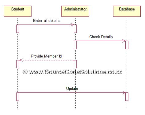 Sequence diagram for library management system in rational uml diagrams for book bank management system cs1403 ccuart Choice Image
