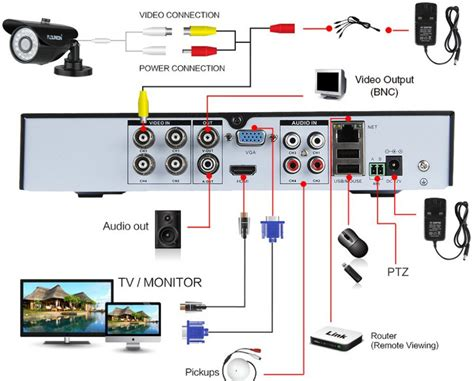 how to set up home security cameras 28 images tv