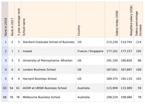 Of Queensland Mba Ranking by Australian Mba Rankings 2018 Mba News Australia