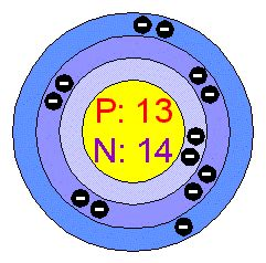 Aluminum Protons Cac07science Model Of The Aluminum Atom